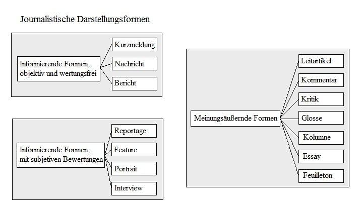 Presse grafiken und diagramme presse zeitungen und for Journalismus studium